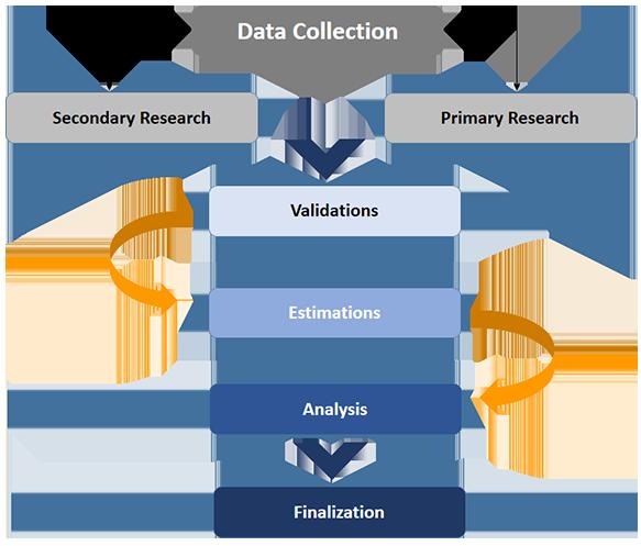 KBV Research Methodology