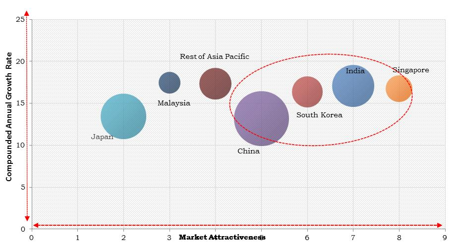 Asia Pacific Cloud Testing Market Size
