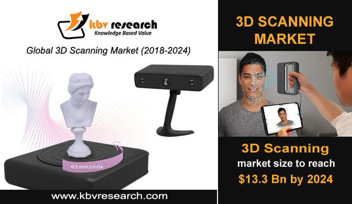3D Scanning is an Emerging and Realization Technology