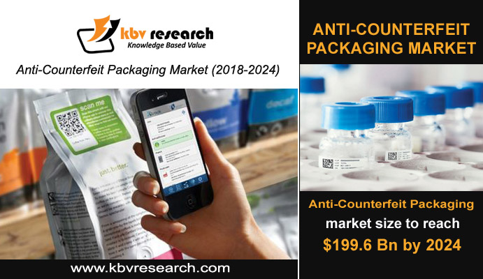 Pharmaceutical Industry Boosting the Adoption of Anti-counterfeit Packaging