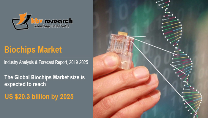 How have advancements in biochips boosted their adoption?