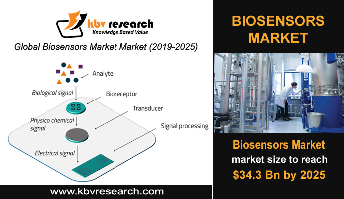 What is a Biosensor principle and use for for analytical purposes