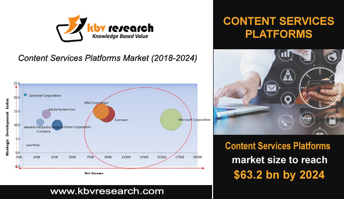 Content Services Platforms with Unlimited Potential