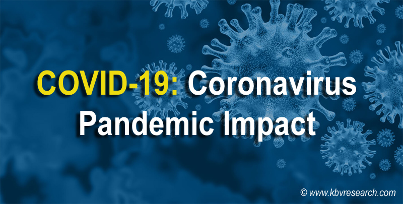 The Coronavirus Disease (COVID-19) Pandemic and How Industries Got Affected by the Outbreak
