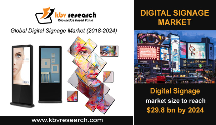 Digital Signage Market - A Trend Setter For The Emerging Industries