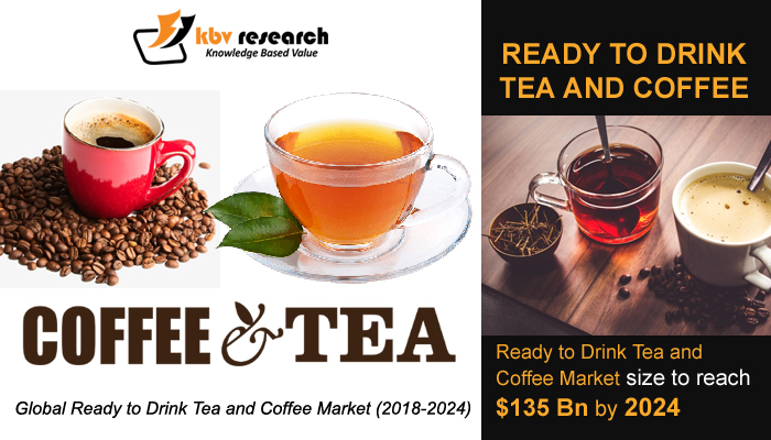 Ready to Drink Tea and Coffee Market (2018-2024)