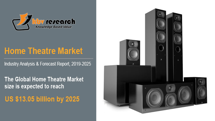3 Major Trends That Build the Future of Home Theatre and Audio