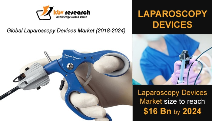 Laparoscopy Devices Market
