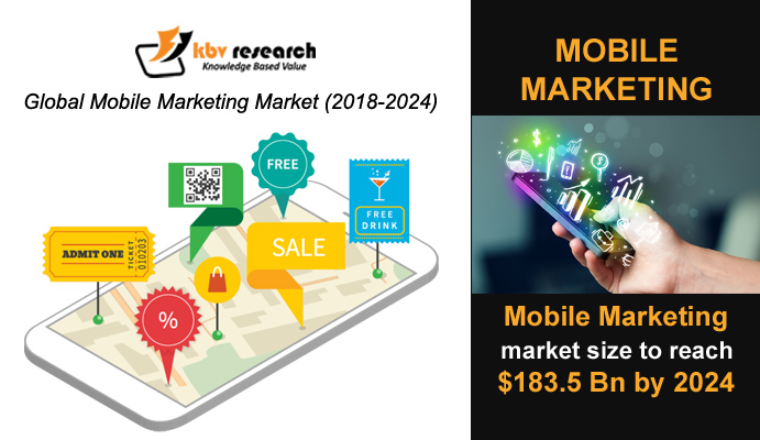 What Is Mobile Marketing & How Is It Modernising The Research Industry