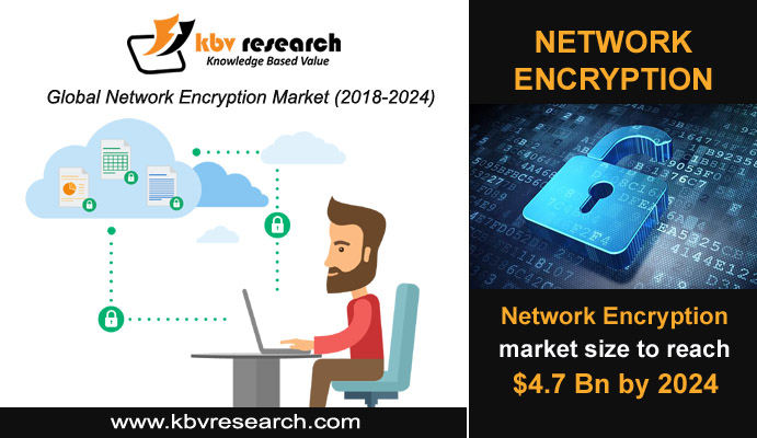 Network Encryption Technology Changing the Future
