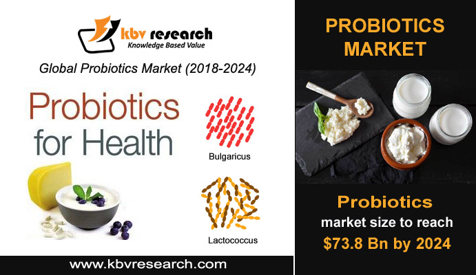 What are Probiotics and How Have They Emerged as a Big Business?