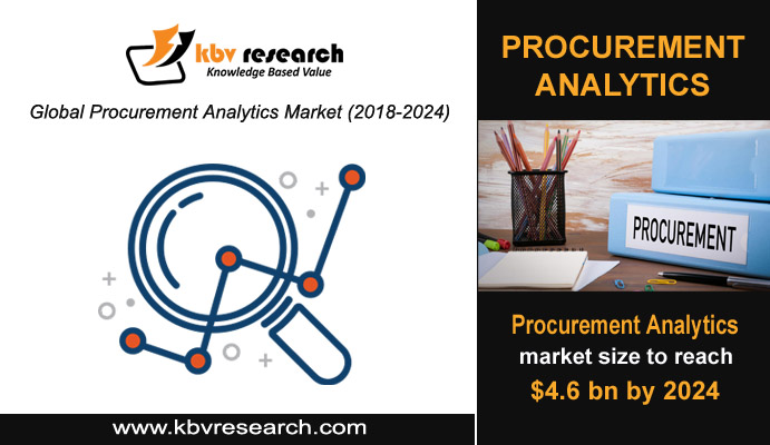 Procurement Analytics Rising Demand by Advance Data Analytics