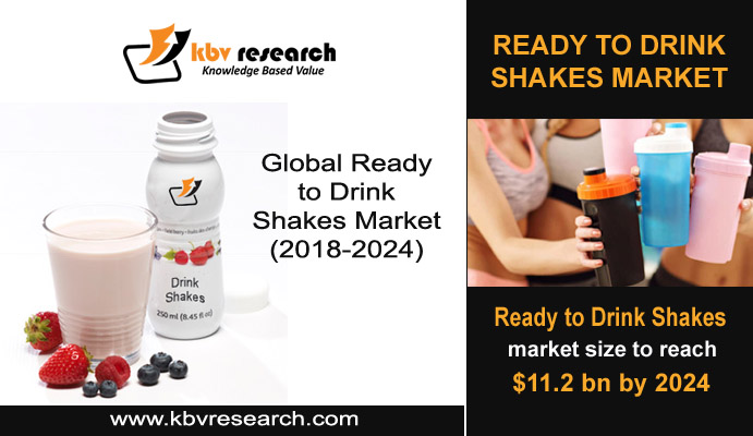 How Ready to Drink Shakes boost protein shakes demand?