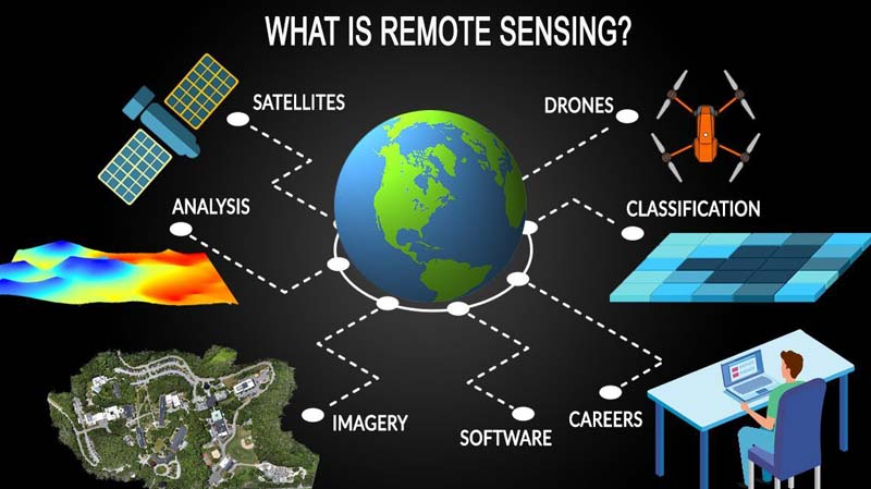 Remote Sensing Acquires Information Without Physical Contact