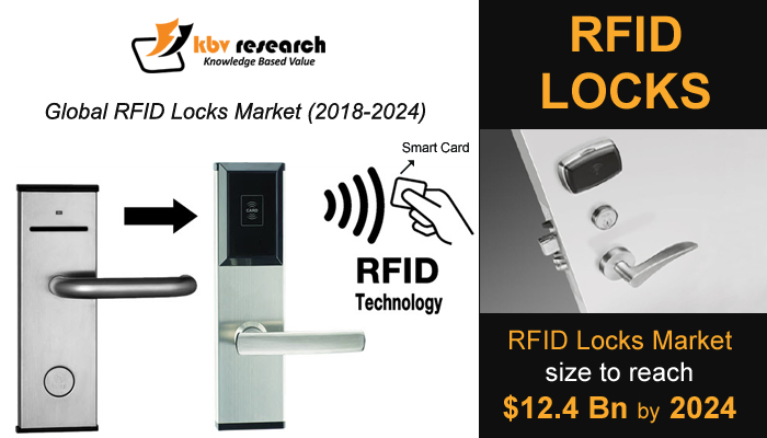 Radio Frequency Identification (RFID) Locks Market