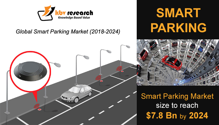 Global Smart Parking Market (2018-2024)