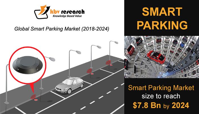 Global Smart Parking Market (2018-2024)