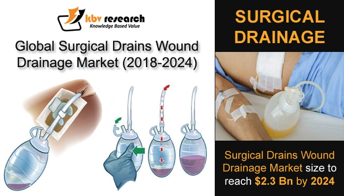 Surgical Drains Wound Drainage Market Size