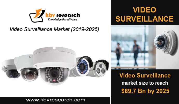 How Is Video Surveillance Budding With Artificial Intelligence?