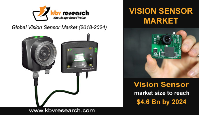 Vision Sensor Technology: Driving the Automotive Industry