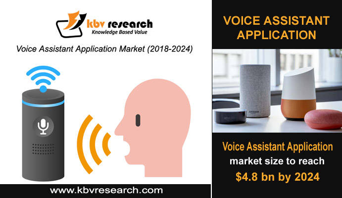 Role of Voice Assistant Applications in Changing Our Lives