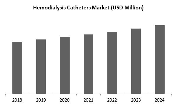 Hemodialysis Catheters Market Size
