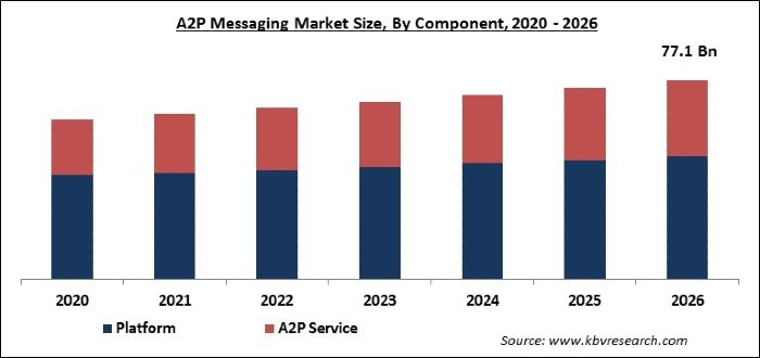 A2P Messaging Market Size