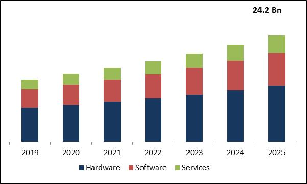 Advanced Process Control Market Size