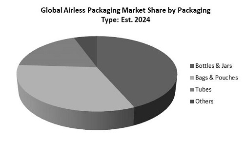 Airless Packaging Market Share