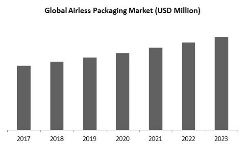 Airless Packaging Market Size
