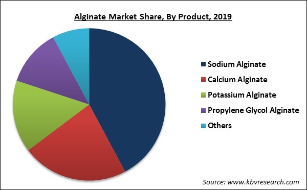 Alginate Market Share