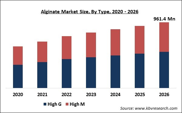 Alginate Market Size