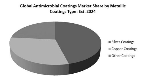 Antimicrobial Coatings Market Share