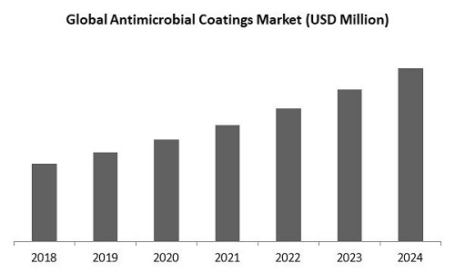 Antimicrobial Coatings Market Size