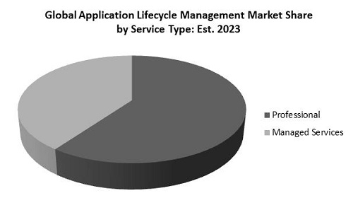 Application Lifecycle Management Market Share