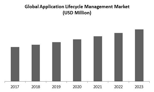 Application Lifecycle Management Market Size