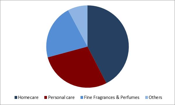 Aroma Ingredients Market Share