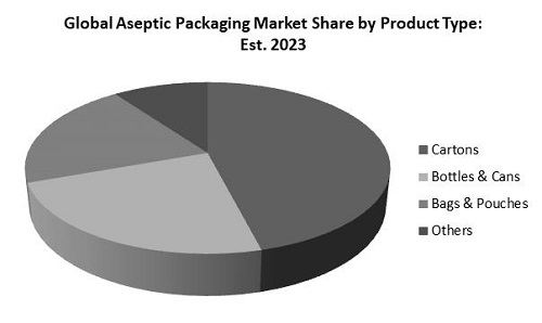 Aseptic Packaging Market Share