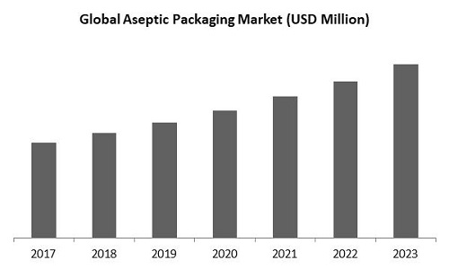 Aseptic Packaging Market Size