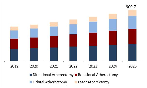 Atherectomy Devices Market Size