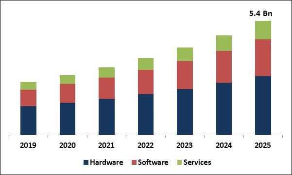 Automated Guided Vehicle Market Size