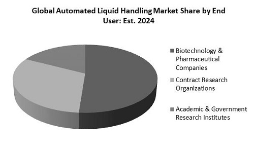 Automated Liquid Handling Market Share