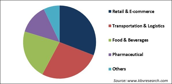 Automated Sortation System Market Share