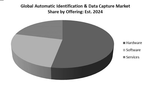 Automatic Identification and Data Capture Market Share