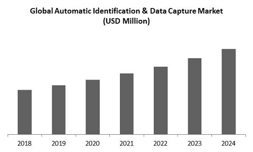 Automatic Identification and Data Capture Market Size