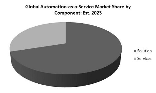 Automation as a Service Market Share
