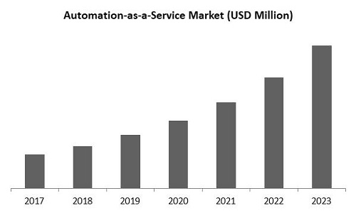 Automation as a Service Market Size