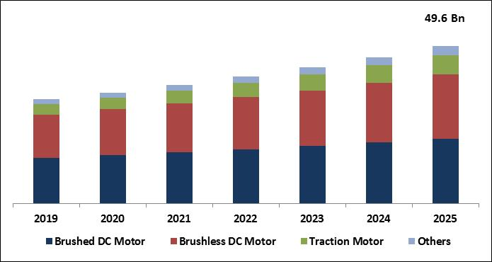 Automotive Motor Market Size