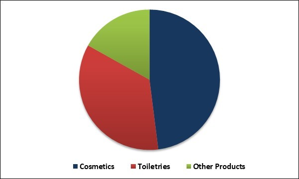 Baby Personal Care Market Share