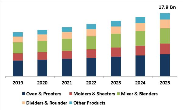 Bakery Processing Equipment Market Size